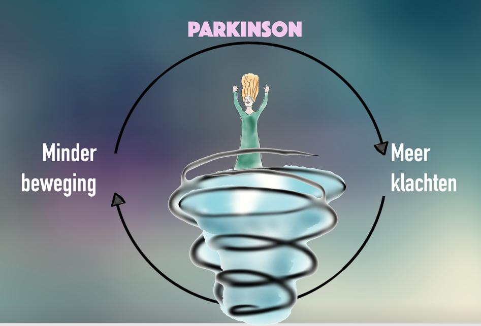 Parkinson_Figuur2.png